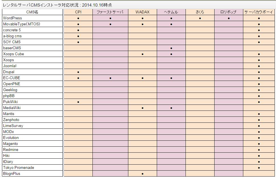 レンタルサーバ(共有サーバ)でのCMSインストーラ提供状況の表